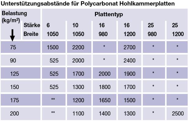 polycarbonat stegdoppelplatte 16mm klar 1200mm breit hohlkammerpla. Black Bedroom Furniture Sets. Home Design Ideas