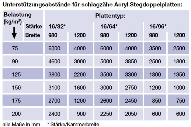 Unterstützungsabstände für schlagzähe Acryl Stegdoppelplatten